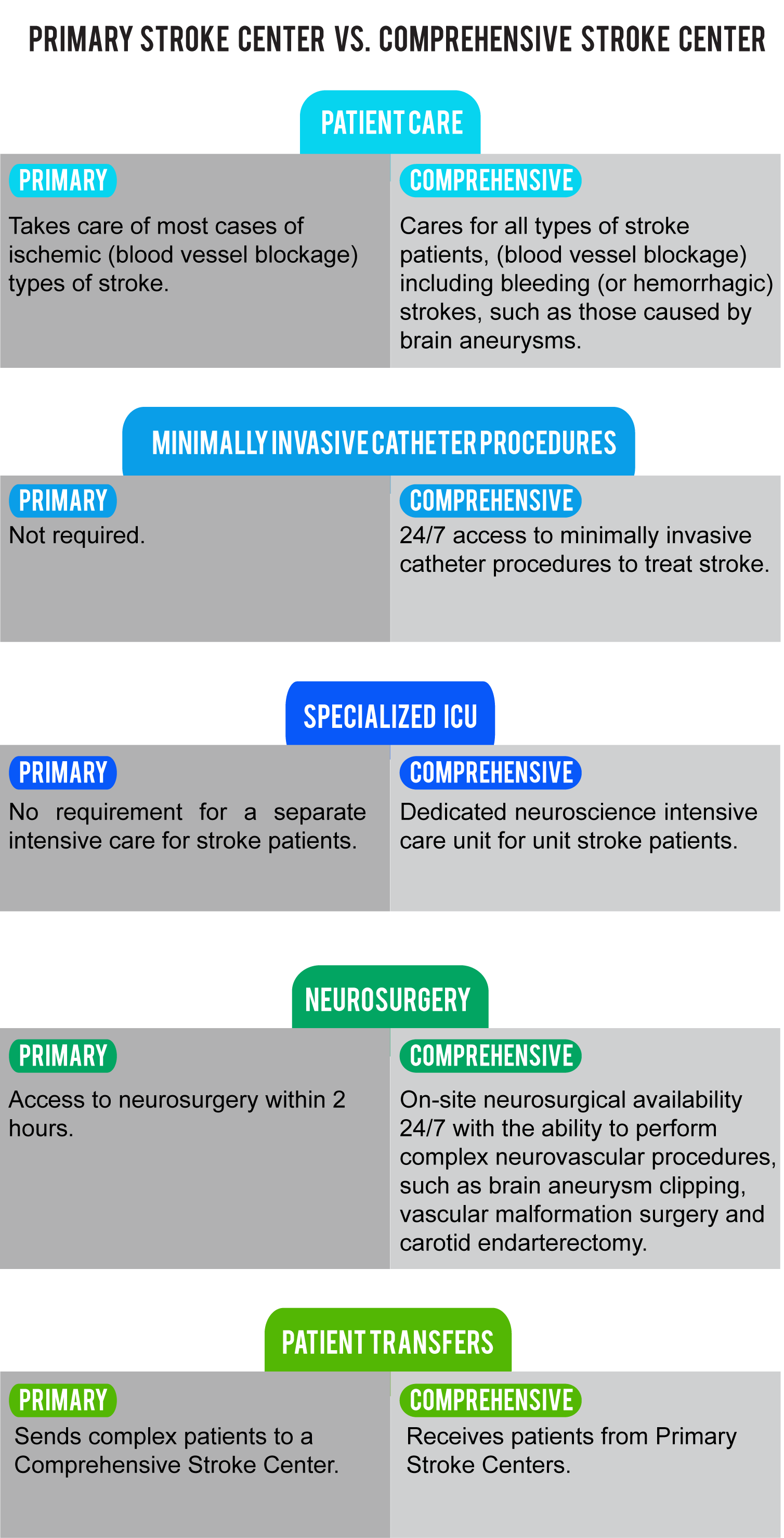 What Are Primary And Comprehensive Stroke Centers And